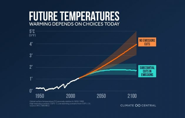 IPCC publishes new report on the Physical Science basis of Climate Change